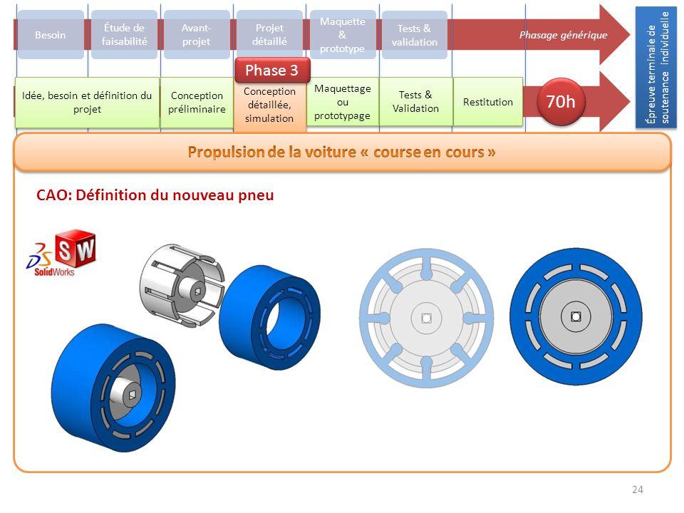 Épreuve terminale de soutenance individuelle 24 Phasage générique Besoin Avant- projet Projet détaillé Maquette & prototype Tests & validation Restitu