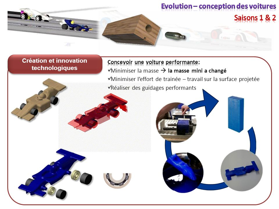 Voiture « Course en cours » Création et innovation technologiques