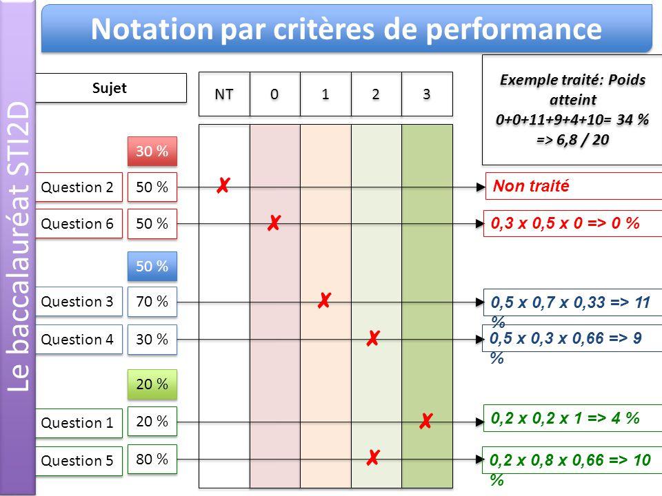 Question 1 Question 2 Question 3 Question 4 Question 5 Question 6 20 % 50 % 70 % 30 % 80 % 50 % 30 % 50 % 20 % Non traité 0,3 x 0,5 x 0 => 0 % 0,5 x 0,7 x 0,33 => 11 % 0,5 x 0,3 x 0,66 => 9 % 0,2 x 0,2 x 1 => 4 % 0,2 x 0,8 x 0,66 => 10 % NT 0 0 1 1 2 2 3 3 Sujet Exemple traité: Poids atteint 0+0+11+9+4+10= 34 % => 6,8 / 20 Exemple traité: Poids atteint 0+0+11+9+4+10= 34 % => 6,8 / 20 Le baccalauréat STI2D Notation par critères de performance