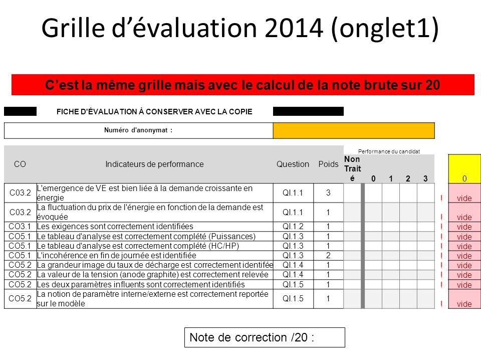 Grille dévaluation 2014 (onglet1) FICHE D'ÉVALUATION À CONSERVER AVEC LA COPIE Numéro d'anonymat : COIndicateurs de performanceQuestionPoids Performan