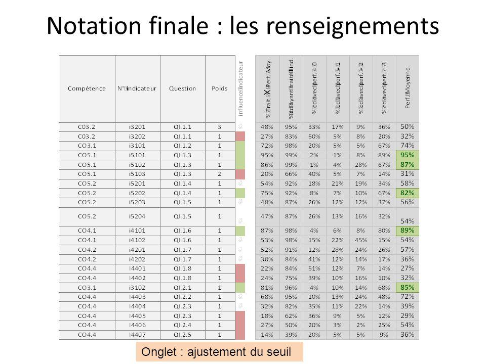 Notation finale : les renseignements Onglet : ajustement du seuil