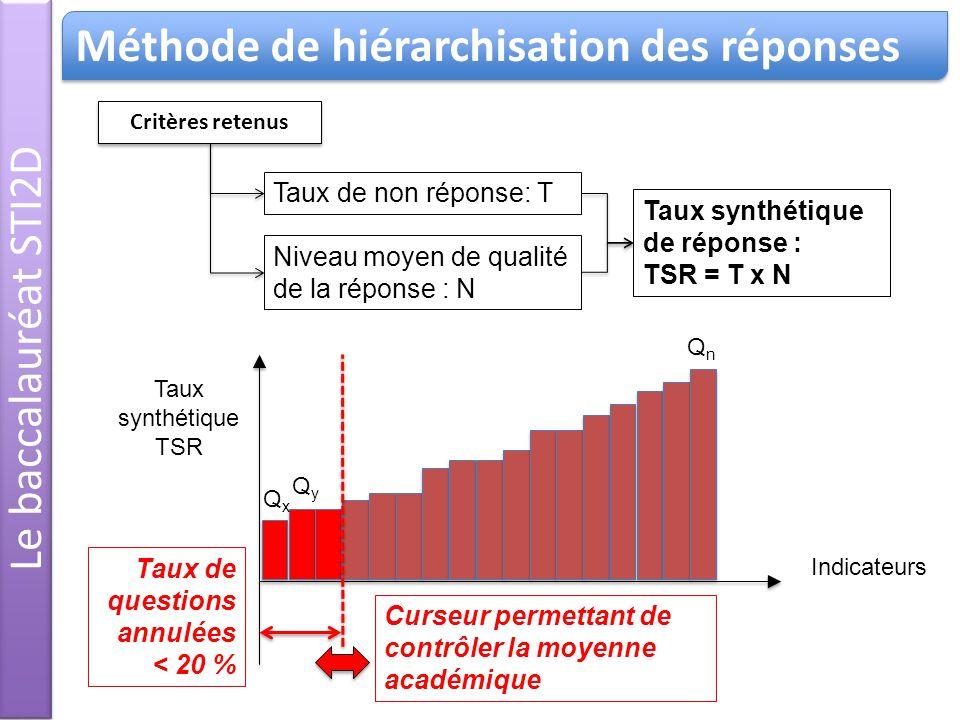 Taux de non réponse: T Critères retenus Niveau moyen de qualité de la réponse : N Indicateurs Taux synthétique TSR Taux synthétique de réponse : TSR = T x N Taux de questions annulées < 20 % QnQn QxQx QyQy Curseur permettant de contrôler la moyenne académique Le baccalauréat STI2D Méthode de hiérarchisation des réponses