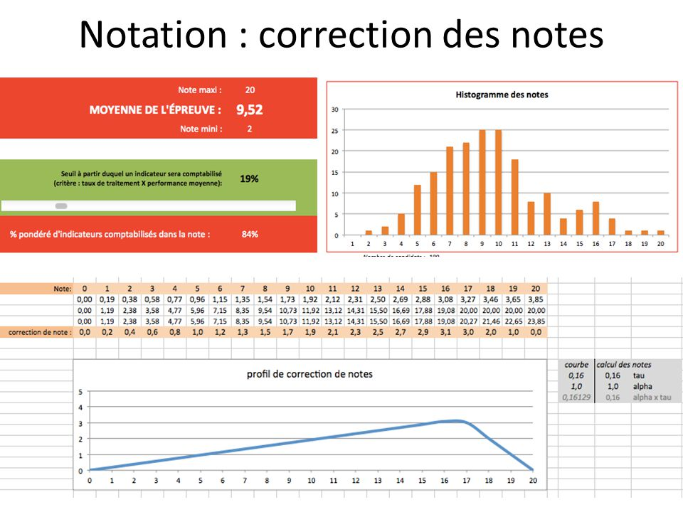 Notation : correction des notes
