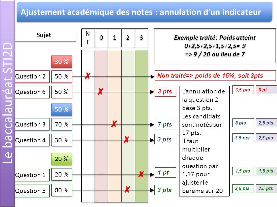 NTNT NTNT 0 0 1 1 2 2 3 3 Question 1 Question 2 Question 3 Question 4 Question 5 Question 6 20 % 50 % 70 % 30 % 80 % 50 % 30 % 50 % 20 % Non traité=> poids de 15%, soit 3pts 3 pts 7 pts 3 pts 1 pt 3 pts Sujet Exemple traité: Poids atteint 0+2,5+2,5+1,5+2,5= 9 => 9 / 20 au lieu de 7 Exemple traité: Poids atteint 0+2,5+2,5+1,5+2,5= 9 => 9 / 20 au lieu de 7 Lannulation de la question 2 pèse 3 pts.