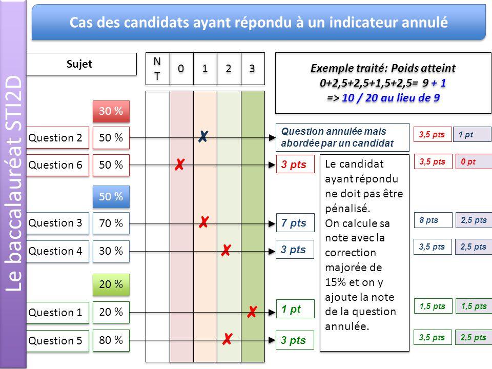 NTNT NTNT 0 0 1 1 2 2 3 3 Question 1 Question 2 Question 3 Question 4 Question 5 Question 6 20 % 50 % 70 % 30 % 80 % 50 % 30 % 50 % 20 % Question annulée mais abordée par un candidat 3 pts 7 pts 3 pts 1 pt 3 pts Sujet Exemple traité: Poids atteint 0+2,5+2,5+1,5+2,5= 9 + 1 => 10 / 20 au lieu de 9 Exemple traité: Poids atteint 0+2,5+2,5+1,5+2,5= 9 + 1 => 10 / 20 au lieu de 9 Le candidat ayant répondu ne doit pas être pénalisé.