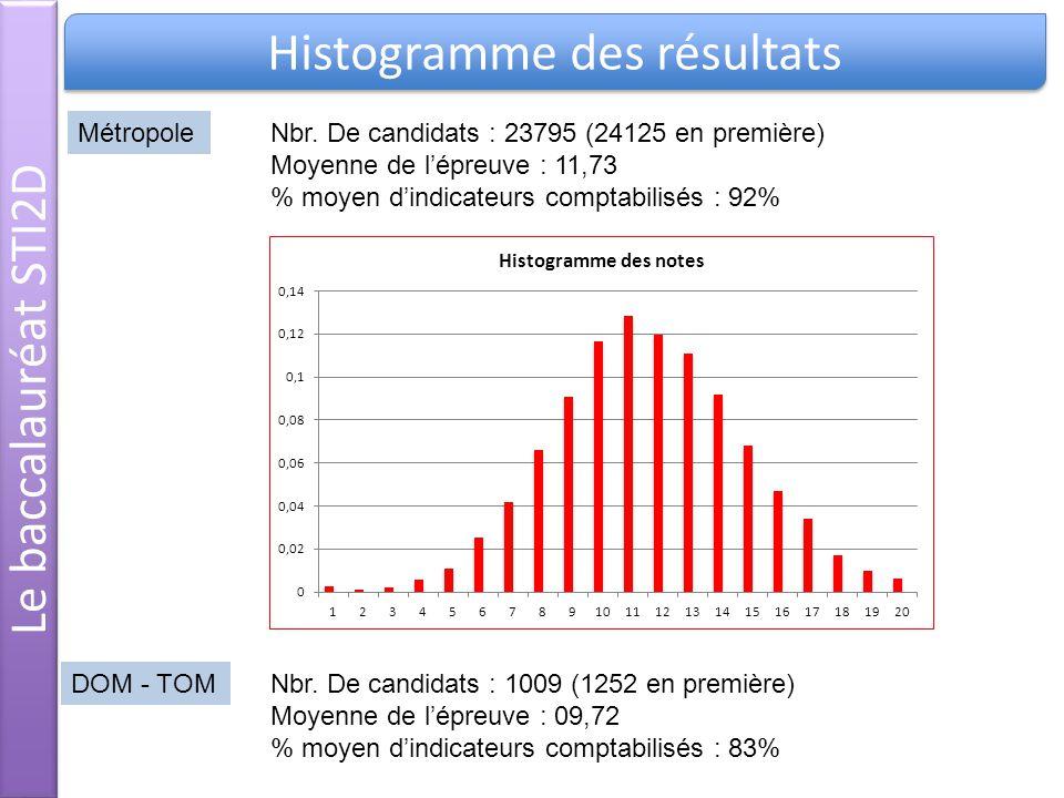 Nbr. De candidats : 23795 (24125 en première) Moyenne de lépreuve : 11,73 % moyen dindicateurs comptabilisés : 92% Métropole Nbr. De candidats : 1009