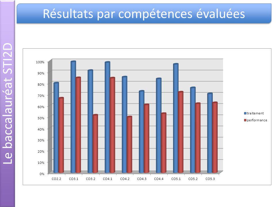 Le baccalauréat STI2D Résultats par compétences évaluées