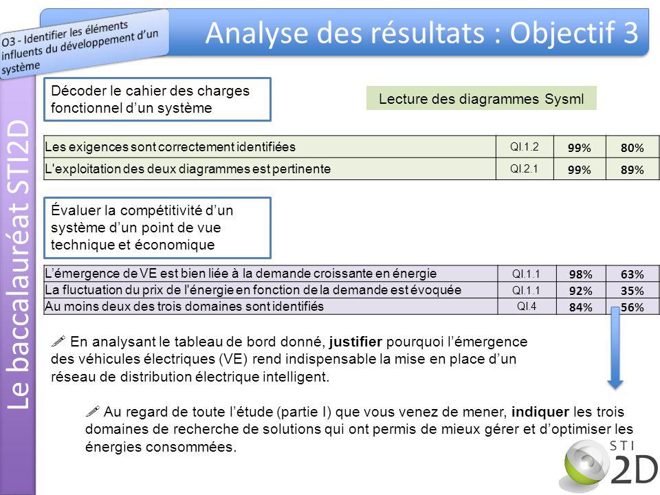 Le baccalauréat STI2D Analyse des résultats : Objectif 3 Décoder le cahier des charges fonctionnel dun système Évaluer la compétitivité dun système dun point de vue technique et économique Les exigences sont correctement identifiées QI.1.2 99%80% L exploitation des deux diagrammes est pertinente QI.2.1 99%89% Lémergence de VE est bien liée à la demande croissante en énergie QI.1.1 98%63% La fluctuation du prix de l énergie en fonction de la demande est évoquée QI.1.1 92%35% Au moins deux des trois domaines sont identifiés QI.4 84%56% Lecture des diagrammes Sysml En analysant le tableau de bord donné, justifier pourquoi lémergence des véhicules électriques (VE) rend indispensable la mise en place dun réseau de distribution électrique intelligent.