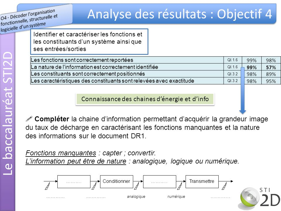 Le baccalauréat STI2D Analyse des résultats : Objectif 4 Identifier et caractériser les fonctions et les constituants dun système ainsi que ses entrées/sorties Connaissance des chaines dénergie et dinfo Les fonctions sont correctement reportées QI.1.6 99%98% La nature de l information est correctement identifiée QI.1.6 99%57% Les constituants sont correctement positionnés QI.3.2 98%89% Les caractéristiques des constituants sont relevées avec exactitude QI.3.2 98%95% Compléter la chaine dinformation permettant dacquérir la grandeur image du taux de décharge en caractérisant les fonctions manquantes et la nature des informations sur le document DR1.