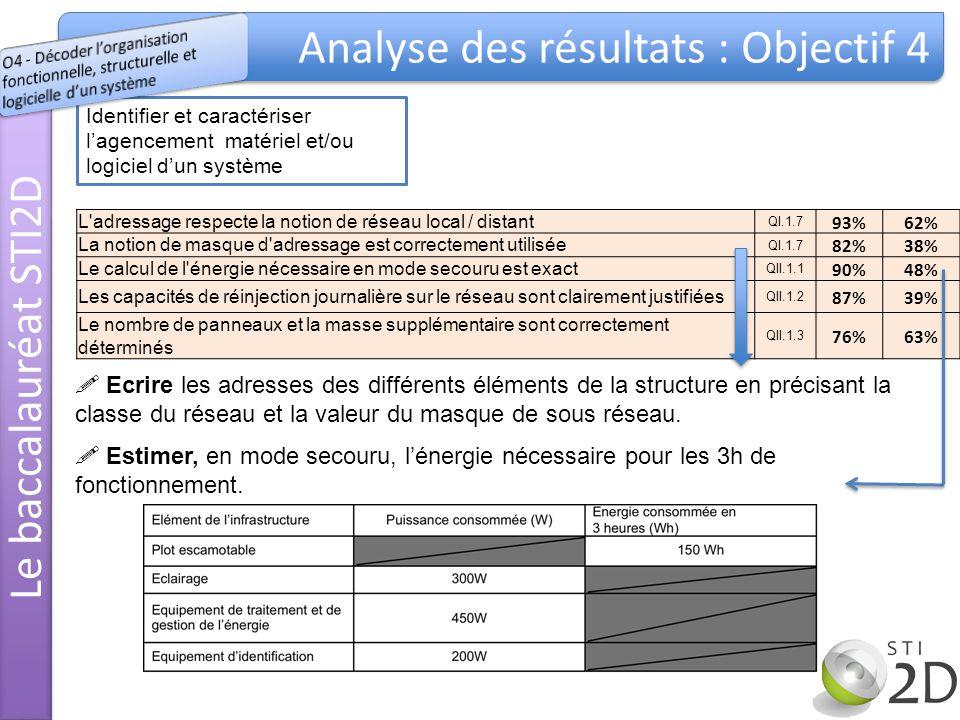 Identifier et caractériser lagencement matériel et/ou logiciel dun système L adressage respecte la notion de réseau local / distant QI.1.7 93%62% La notion de masque d adressage est correctement utilisée QI.1.7 82%38% Le calcul de l énergie nécessaire en mode secouru est exact QII.1.1 90%48% Les capacités de réinjection journalière sur le réseau sont clairement justifiées QII.1.2 87%39% Le nombre de panneaux et la masse supplémentaire sont correctement déterminés QII.1.3 76%63% Ecrire les adresses des différents éléments de la structure en précisant la classe du réseau et la valeur du masque de sous réseau.