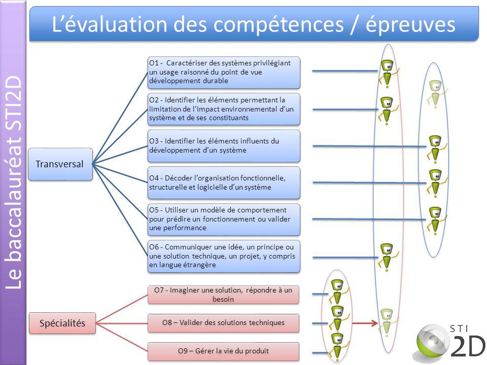 Transversal O1 - Caractériser des systèmes privilégiant un usage raisonné du point de vue développement durable O2 - Identifier les éléments permettan