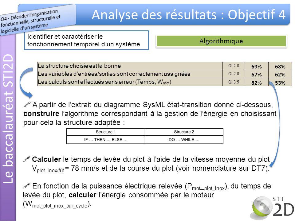 Identifier et caractériser le fonctionnement temporel dun système Algorithmique La structure choisie est la bonne QI.2.6 69%68% Les variables d entrées/sorties sont correctement assignées QI.2.6 67%62% Les calculs sont effectués sans erreur (Temps, W mot ) QI.3.5 82%53% Calculer le temps de levée du plot à laide de la vitesse moyenne du plot V plot_inox/fût = 78 mm/s et de la course du plot (voir nomenclature sur DT7).