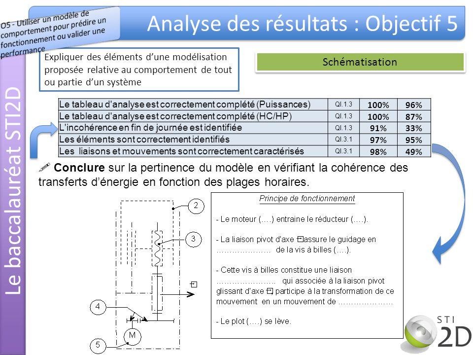 Le baccalauréat STI2D Analyse des résultats : Objectif 5 Expliquer des éléments dune modélisation proposée relative au comportement de tout ou partie dun système Schématisation Le tableau d analyse est correctement complété (Puissances) QI.1.3 100%96% Le tableau d analyse est correctement complété (HC/HP) QI.1.3 100%87% L incohérence en fin de journée est identifiée QI.1.3 91%33% Les éléments sont correctement identifiés QI.3.1 97%95% Les liaisons et mouvements sont correctement caractérisés QI.3.1 98%49% Conclure sur la pertinence du modèle en vérifiant la cohérence des transferts dénergie en fonction des plages horaires.