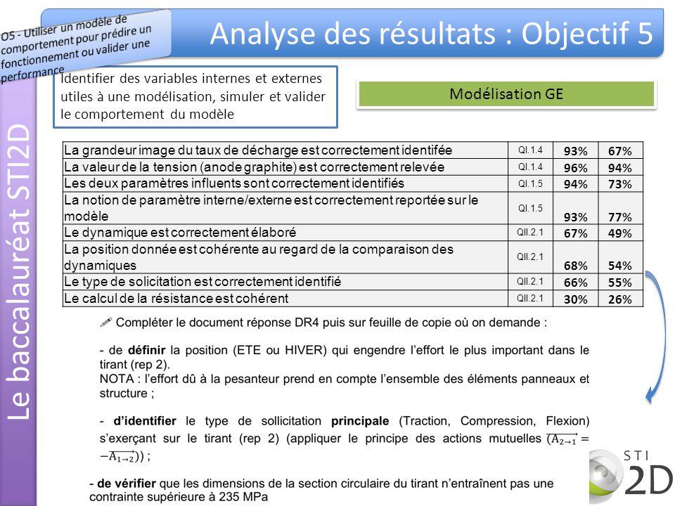 Identifier des variables internes et externes utiles à une modélisation, simuler et valider le comportement du modèle La grandeur image du taux de décharge est correctement identifée QI.1.4 93%67% La valeur de la tension (anode graphite) est correctement relevée QI.1.4 96%94% Les deux paramètres influents sont correctement identifiés QI.1.5 94%73% La notion de paramètre interne/externe est correctement reportée sur le modèle QI.1.5 93%77% Le dynamique est correctement élaboré QII.2.1 67%49% La position donnée est cohérente au regard de la comparaison des dynamiques QII.2.1 68%54% Le type de solicitation est correctement identifié QII.2.1 66%55% Le calcul de la résistance est cohérent QII.2.1 30%26% Le baccalauréat STI2D Analyse des résultats : Objectif 5 Modélisation GE