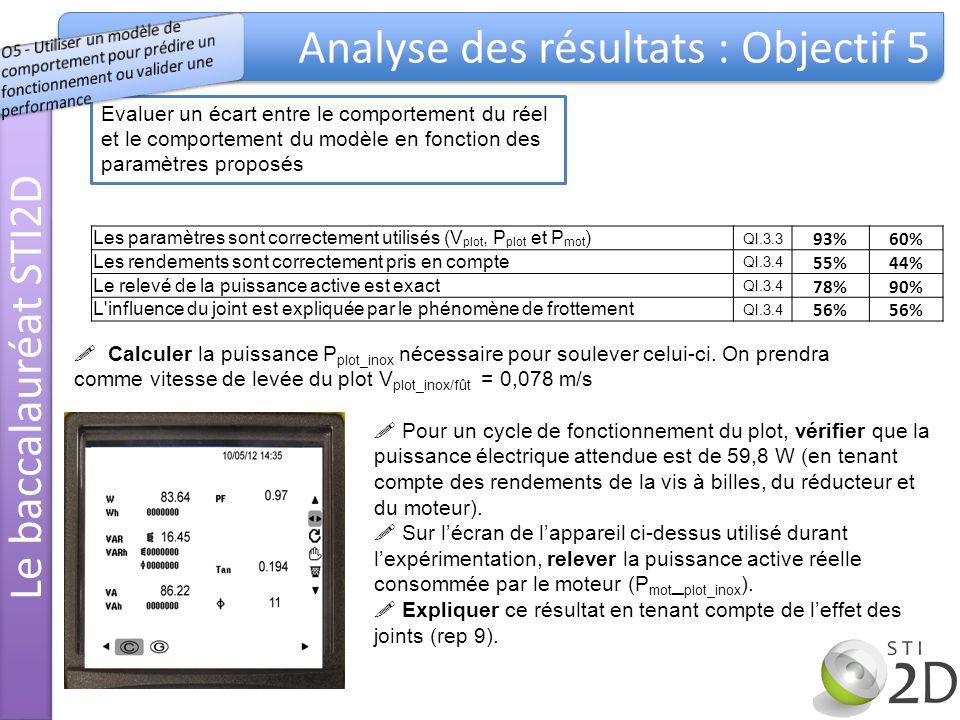 Evaluer un écart entre le comportement du réel et le comportement du modèle en fonction des paramètres proposés Les paramètres sont correctement utilisés (V plot, P plot et P mot ) QI.3.3 93%60% Les rendements sont correctement pris en compte QI.3.4 55%44% Le relevé de la puissance active est exact QI.3.4 78%90% L influence du joint est expliquée par le phénomène de frottement QI.3.4 56% Le baccalauréat STI2D Analyse des résultats : Objectif 5 Calculer la puissance P plot_inox nécessaire pour soulever celui-ci.