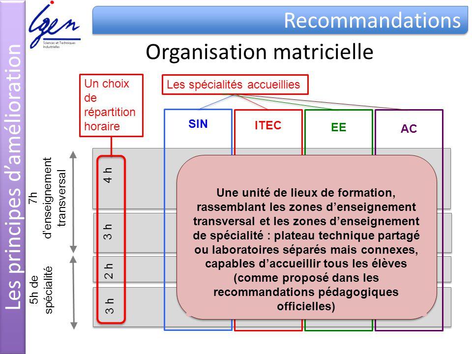 4 h 3 h 2 h 3 h Organisation matricielle 7h denseignement transversal 5h de spécialité Un choix de répartition horaire Les spécialités accueillies SIN