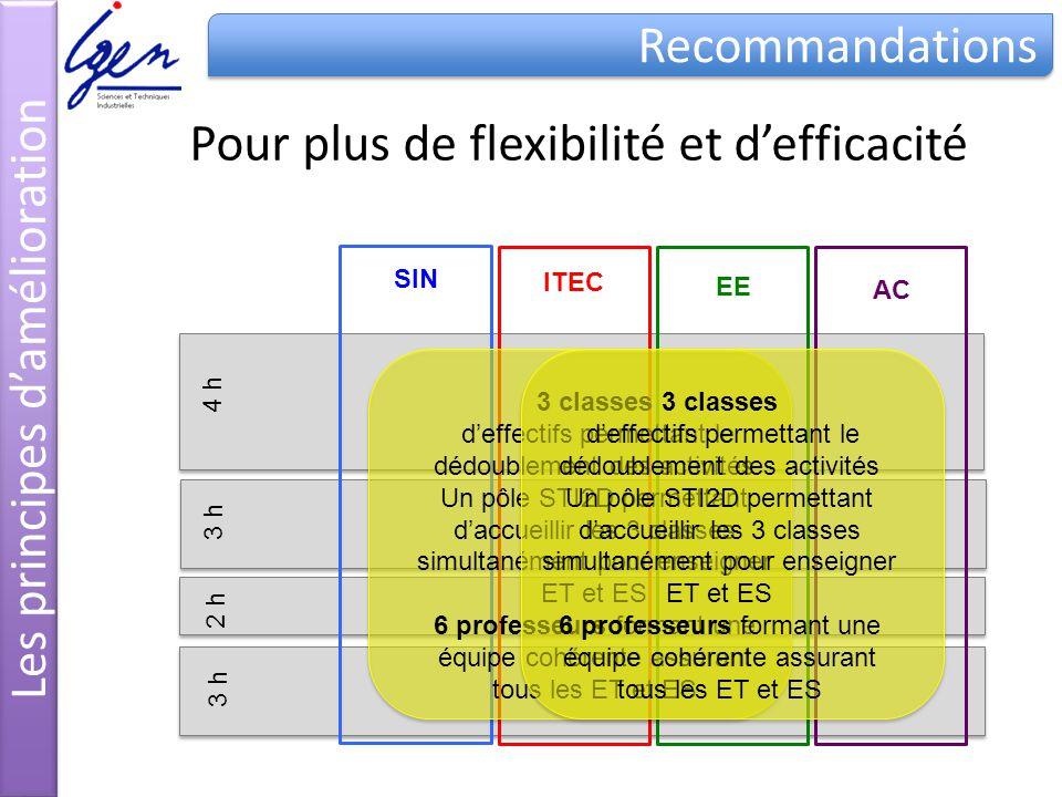 SIN ITEC EE AC 4 h 3 h 2 h 3 h 3 classes deffectifs permettant le dédoublement des activités Un pôle STI2D permettant daccueillir les 3 classes simult