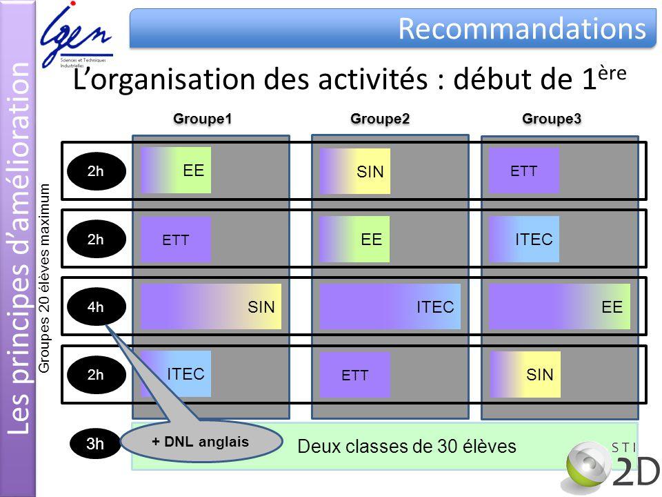 ETT EE SIN ITEC Deux classes de 30 élèves 3h Groupe1 Groupe2 Groupe3 Groupes 20 élèves maximum 2h 4h 2h + DNL anglais ETT EE SIN ITEC ETT EE SIN ITEC