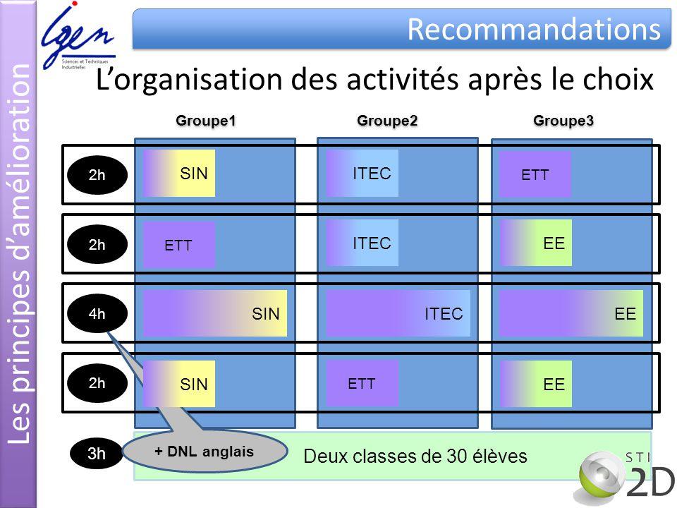 ETT EE SIN ITEC Deux classes de 30 élèves 3h Groupe1 Groupe2 Groupe3 2h 4h 2h + DNL anglais ETT EE SIN ITEC ETT EE SIN ITEC Lorganisation des activité