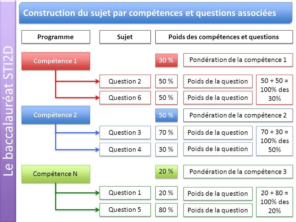 Compétence 1 Compétence 2 Compétence N Question 1 Question 2 Question 3 Question 4 Question 5 Question 6 20 % 50 % 70 % 30 % 80 % 50 % 30 % 50 % 20 %