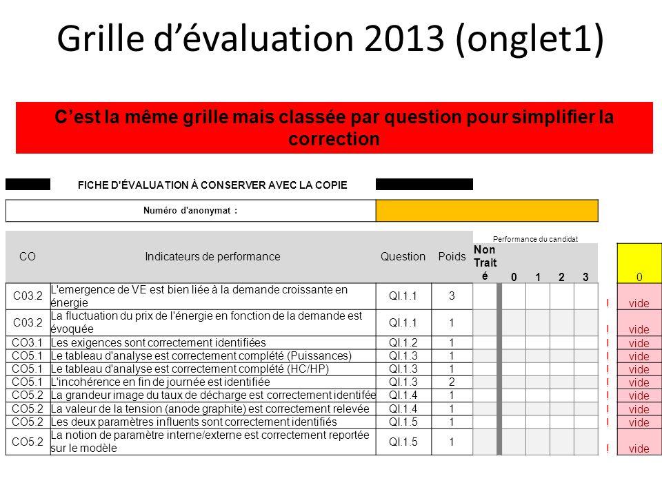 Grille dévaluation 2013 (onglet1) FICHE D'ÉVALUATION À CONSERVER AVEC LA COPIE Numéro d'anonymat : COIndicateurs de performanceQuestionPoids Performan