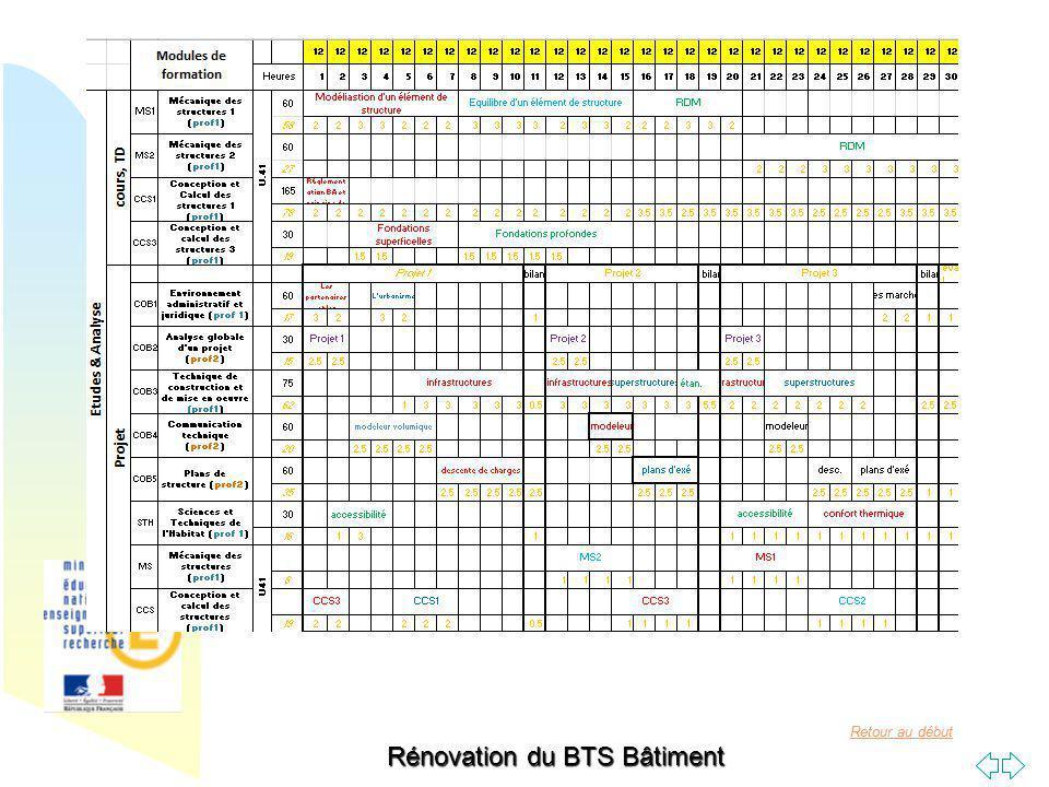Retour au début Rénovation du BTS Bâtiment Développement des projets de la partie « Etudes et Analyse » par modules