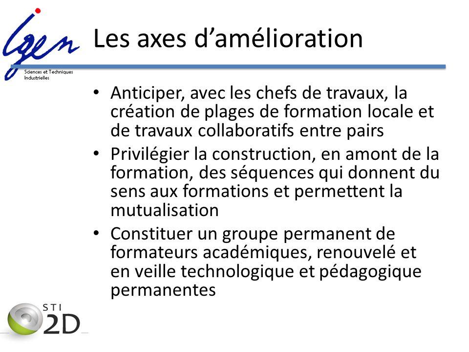 Les axes damélioration Anticiper, avec les chefs de travaux, la création de plages de formation locale et de travaux collaboratifs entre pairs Privilé