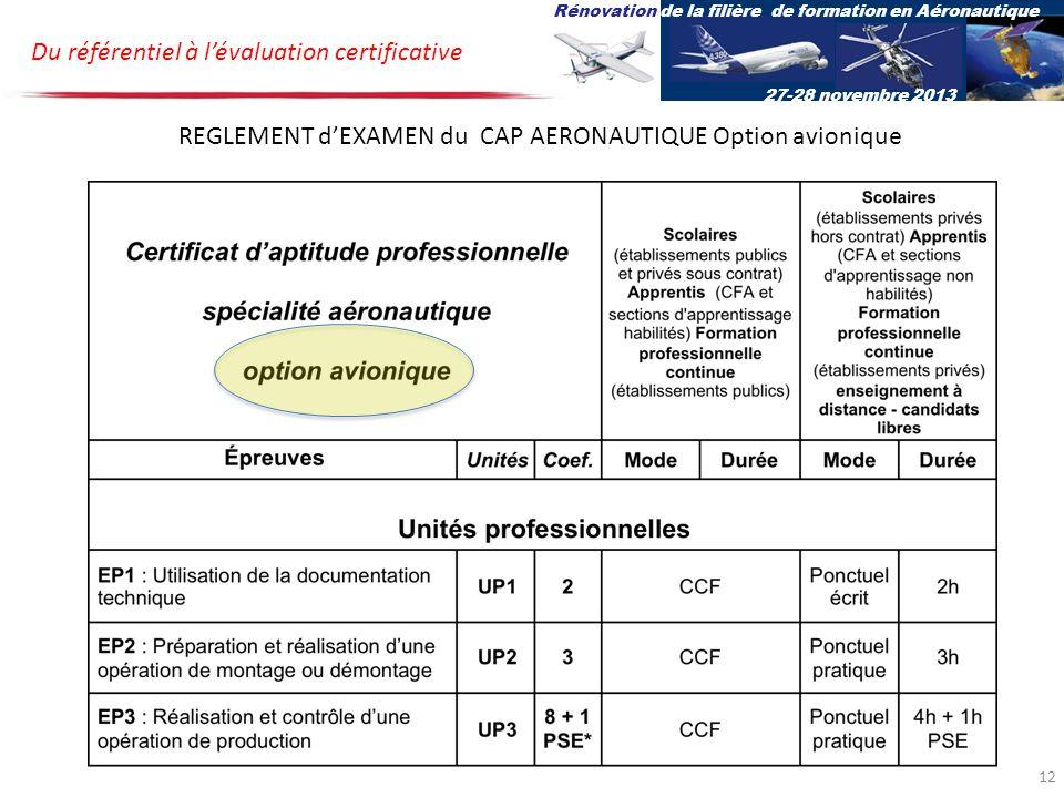 Du référentiel à lévaluation certificative Rénovation de la filière de formation en Aéronautique 27-28 novembre 2013 REGLEMENT dEXAMEN du CAP AERONAUTIQUE Option avionique 12