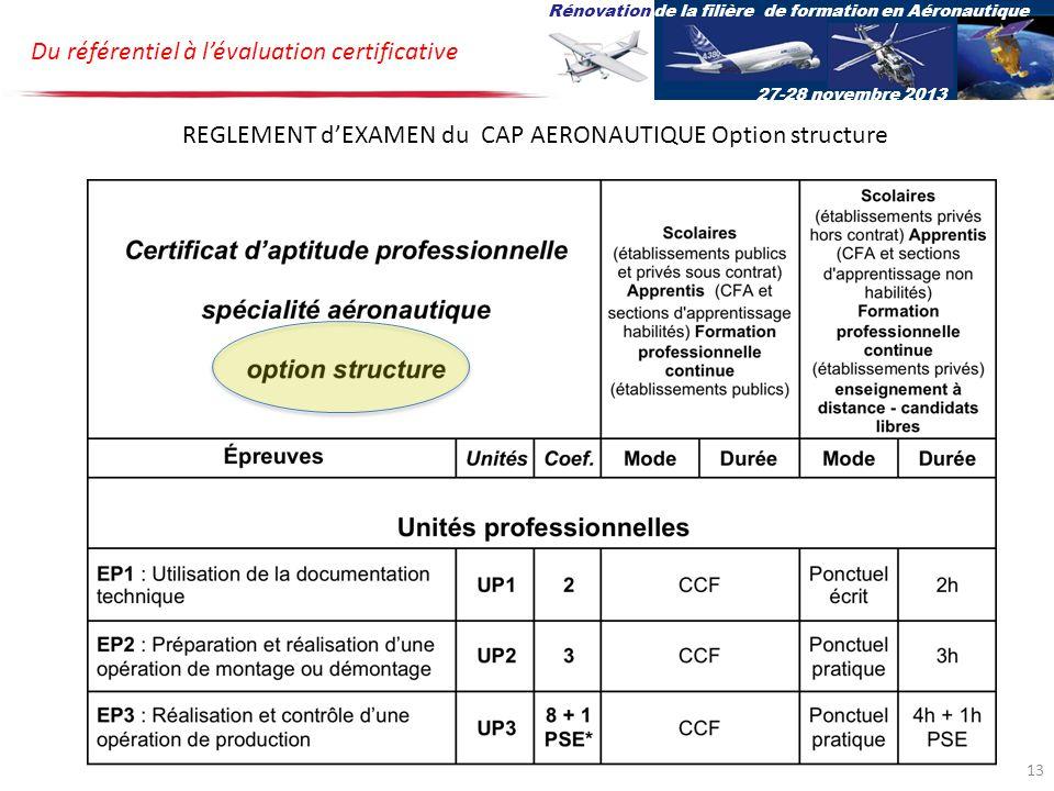 Du référentiel à lévaluation certificative Rénovation de la filière de formation en Aéronautique 27-28 novembre 2013 REGLEMENT dEXAMEN du CAP AERONAUTIQUE Option structure 13