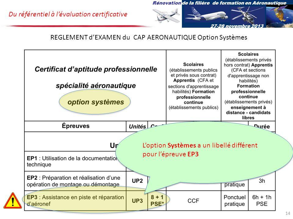 Du référentiel à lévaluation certificative Rénovation de la filière de formation en Aéronautique 27-28 novembre 2013 REGLEMENT dEXAMEN du CAP AERONAUTIQUE Option Systèmes Loption Systèmes a un libellé différent pour lépreuve EP3 14