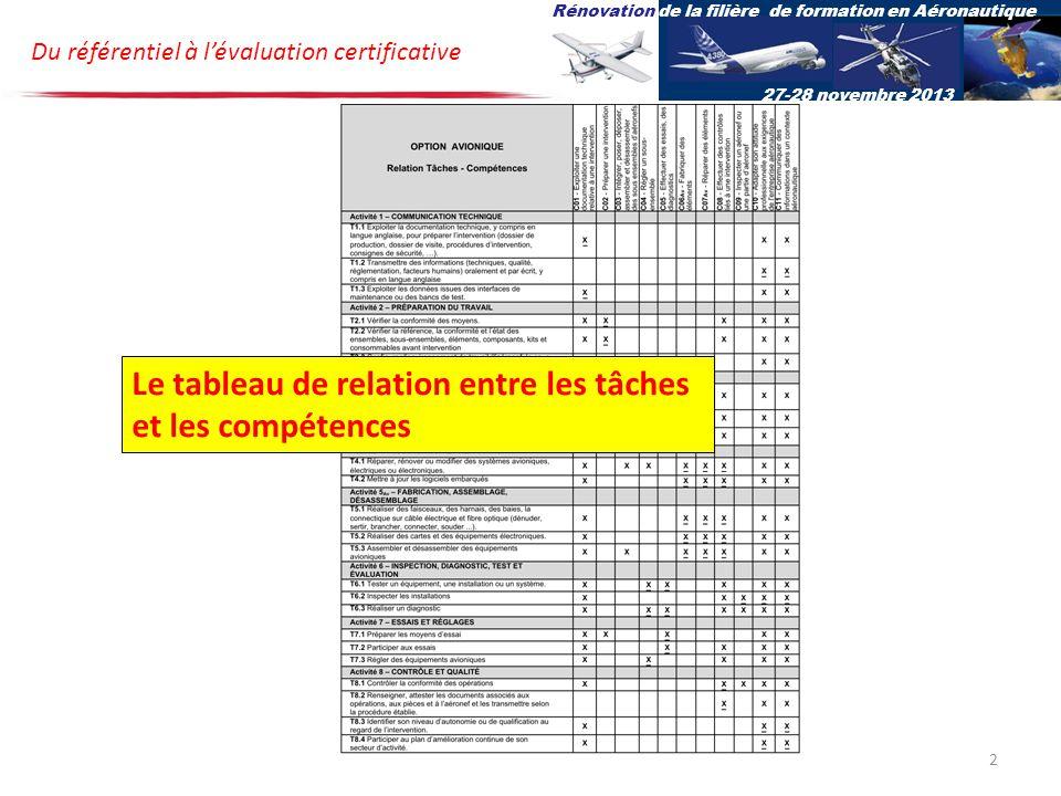Du référentiel à lévaluation certificative Rénovation de la filière de formation en Aéronautique 27-28 novembre 2013 Le tableau de relation entre les tâches et les compétences 2