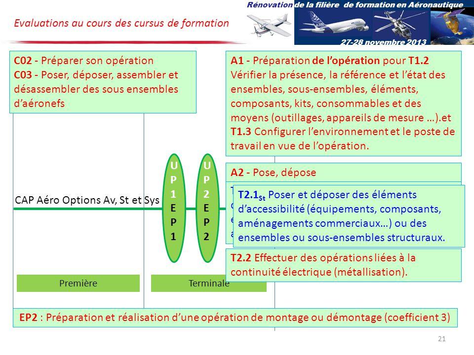 UP1EP1UP1EP1 UP2EP2UP2EP2 CAP Aéro Options Av, St et Sys PremièreTerminale EP2 : Préparation et réalisation dune opération de montage ou démontage (coefficient 3) C02 - Préparer son opération C03 - Poser, déposer, assembler et désassembler des sous ensembles daéronefs A1 - Préparation de lopération pour T1.2 Vérifier la présence, la référence et létat des ensembles, sous-ensembles, éléments, composants, kits, consommables et des moyens (outillages, appareils de mesure …).et T1.3 Configurer lenvironnement et le poste de travail en vue de lopération.