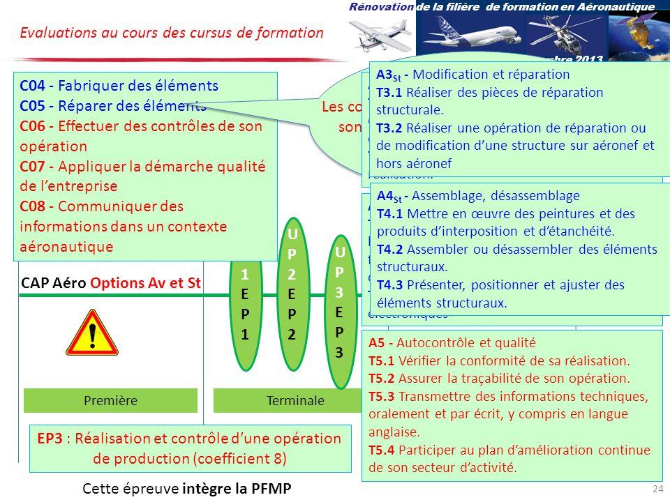 UP1EP1UP1EP1 UP2EP2UP2EP2 CAP Aéro Options Av et St Evaluations au cours des cursus de formation PremièreTerminale UP3EP3UP3EP3 Rénovation de la filière de formation en Aéronautique 27-28 novembre 2013 EP3 : Réalisation et contrôle dune opération de production (coefficient 8) C04 - Fabriquer des éléments C05 - Réparer des éléments C06 - Effectuer des contrôles de son opération C07 - Appliquer la démarche qualité de lentreprise C08 - Communiquer des informations dans un contexte aéronautique Les compétences détaillées pour C04 et C05 sont spécifiques à chacune des options A5 - Autocontrôle et qualité T5.1 Vérifier la conformité de sa réalisation.