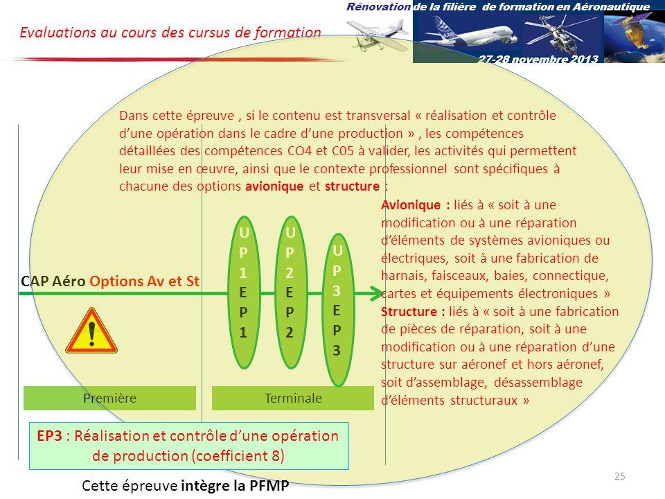 UP1EP1UP1EP1 UP2EP2UP2EP2 CAP Aéro Options Av et St Evaluations au cours des cursus de formation PremièreTerminale UP3EP3UP3EP3 Rénovation de la filière de formation en Aéronautique 27-28 novembre 2013 Dans cette épreuve, si le contenu est transversal « réalisation et contrôle dune opération dans le cadre dune production », les compétences détaillées des compétences CO4 et C05 à valider, les activités qui permettent leur mise en œuvre, ainsi que le contexte professionnel sont spécifiques à chacune des options avionique et structure : Avionique : liés à « soit à une modification ou à une réparation déléments de systèmes avioniques ou électriques, soit à une fabrication de harnais, faisceaux, baies, connectique, cartes et équipements électroniques » Structure : liés à « soit à une fabrication de pièces de réparation, soit à une modification ou à une réparation dune structure sur aéronef et hors aéronef, soit dassemblage, désassemblage déléments structuraux » EP3 : Réalisation et contrôle dune opération de production (coefficient 8) 25 Cette épreuve intègre la PFMP