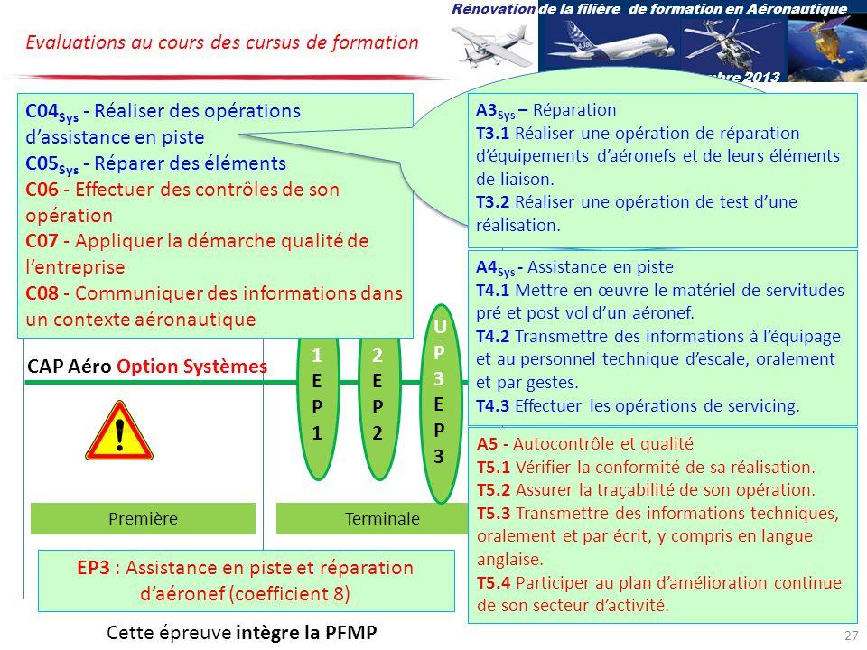 UP1EP1UP1EP1 UP2EP2UP2EP2 CAP Aéro Option Systèmes Evaluations au cours des cursus de formation PremièreTerminale UP3EP3UP3EP3 Rénovation de la filière de formation en Aéronautique 27-28 novembre 2013 C04 Sys - Réaliser des opérations dassistance en piste C05 Sys - Réparer des éléments C06 - Effectuer des contrôles de son opération C07 - Appliquer la démarche qualité de lentreprise C08 - Communiquer des informations dans un contexte aéronautique Les compétences C04 et C05 sont spécifiques à loption systèmes A5 - Autocontrôle et qualité T5.1 Vérifier la conformité de sa réalisation.