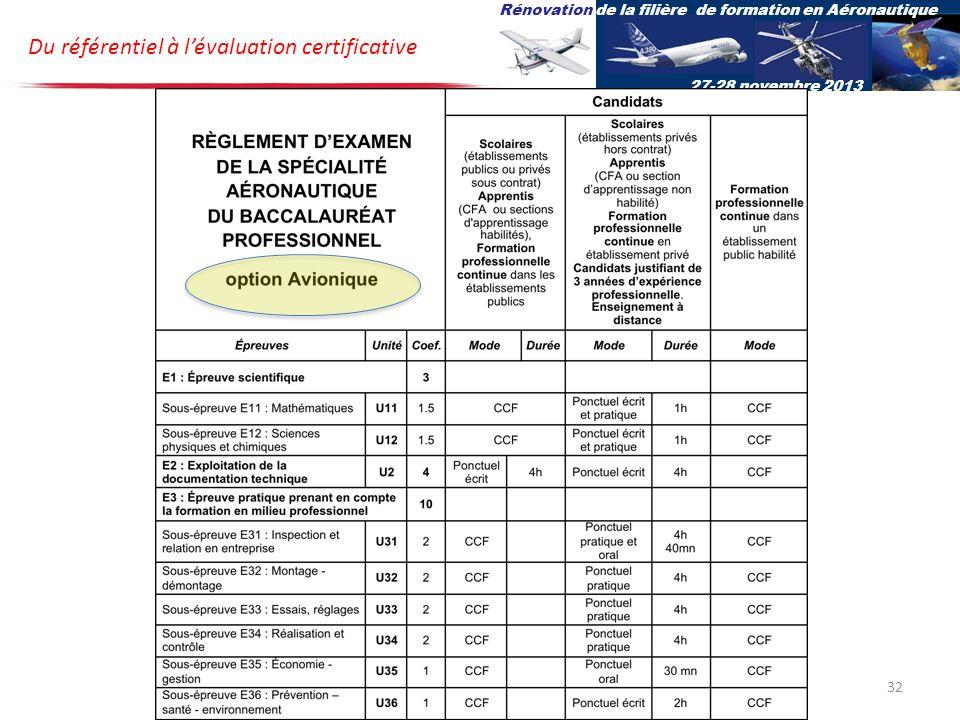 Du référentiel à lévaluation certificative Rénovation de la filière de formation en Aéronautique 27-28 novembre 2013 32
