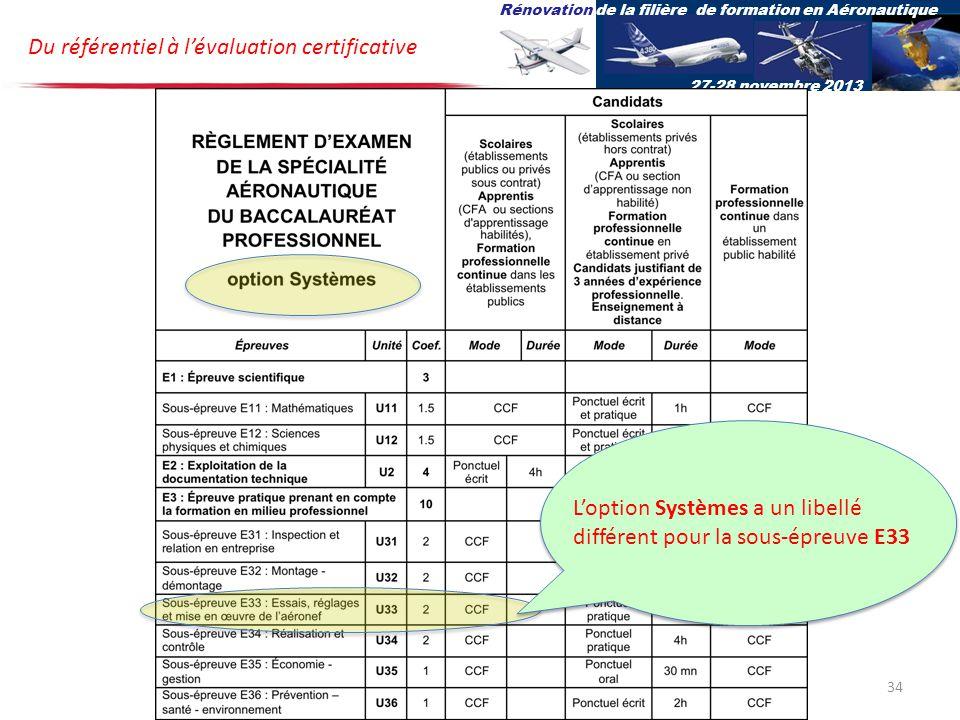 Du référentiel à lévaluation certificative Rénovation de la filière de formation en Aéronautique 27-28 novembre 2013 Loption Systèmes a un libellé différent pour la sous-épreuve E33 34