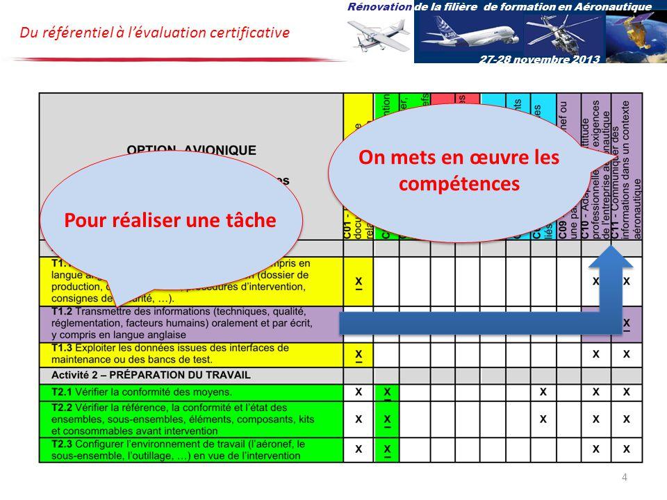 Du référentiel à lévaluation certificative Rénovation de la filière de formation en Aéronautique 27-28 novembre 2013 Pour réaliser une tâche On mets en œuvre les compétences 4