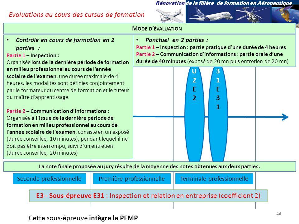 U2E2U2E2 U31E31U31E31 Bac pro Aéro Options Av, Sys et St Terminale professionnelle Ponctuel en 2 parties : Partie 1 – Inspection : partie pratique dune durée de 4 heures Partie 2 – Communication dinformations : partie orale dune durée de 40 minutes (exposé de 20 mn puis entretien de 20 mn) Contrôle en cours de formation en 2 parties : Partie 1 – Inspection : Organisée lors de la dernière période de formation en milieu professionnel au cours de l année scolaire de l examen, une durée maximale de 4 heures, les modalités sont définies conjointement par le formateur du centre de formation et le tuteur ou maître dapprentissage.