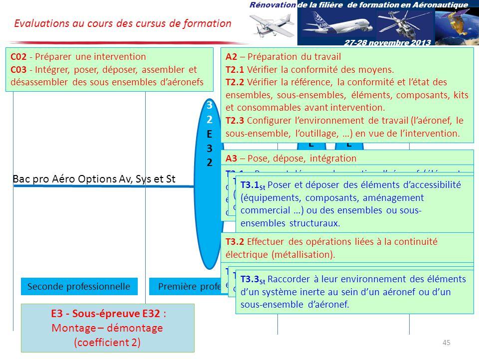 U32E32U32E32 U2E2U2E2 U31E31U31E31 Bac pro Aéro Options Av, Sys et St Evaluations au cours des cursus de formation Rénovation de la filière de formation en Aéronautique 27-28 novembre 2013 Terminale professionnelleSeconde professionnellePremière professionnelle E3 - Sous-épreuve E32 : Montage – démontage (coefficient 2) C02 - Préparer une intervention C03 - Intégrer, poser, déposer, assembler et désassembler des sous ensembles daéronefs A2 – Préparation du travail T2.1 Vérifier la conformité des moyens.