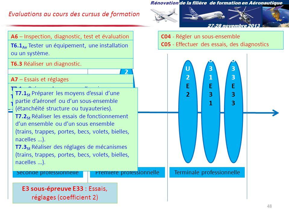 U32E32U32E32 U2E2U2E2 U31E31U31E31 U33E33U33E33 Bac pro Aéro Options Av et St Evaluations au cours des cursus de formation Rénovation de la filière de formation en Aéronautique 27-28 novembre 2013 Terminale professionnelleSeconde professionnellePremière professionnelle E3 sous-épreuve E33 : Essais, réglages (coefficient 2) C04 - Régler un sous-ensemble C05 - Effectuer des essais, des diagnostics A6 – Inspection, diagnostic, test et évaluation A7 – Essais et réglages T6.1 Av Tester un équipement, une installation ou un système.