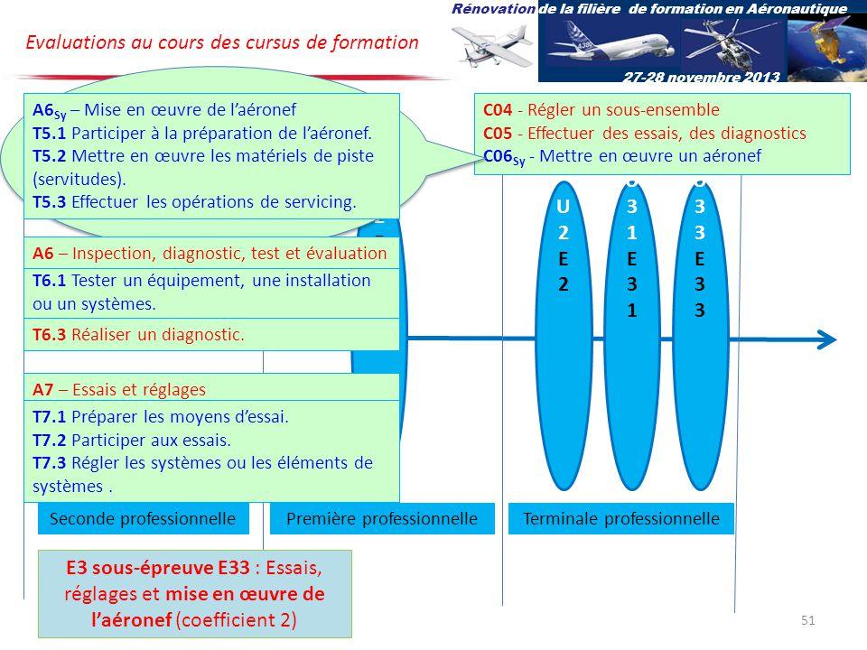 Bac pro Aéro Option Systèmes U32E32U32E32 U2E2U2E2 U31E31U31E31 U33E33U33E33 Evaluations au cours des cursus de formation Rénovation de la filière de formation en Aéronautique 27-28 novembre 2013 Terminale professionnelleSeconde professionnellePremière professionnelle E3 sous-épreuve E33 : Essais, réglages et mise en œuvre de laéronef (coefficient 2) C04 - Régler un sous-ensemble C05 - Effectuer des essais, des diagnostics C06 Sy - Mettre en œuvre un aéronef Cette compétence C06 est spécifique à loption systèmes A7 – Essais et réglages T6.1 Tester un équipement, une installation ou un systèmes.