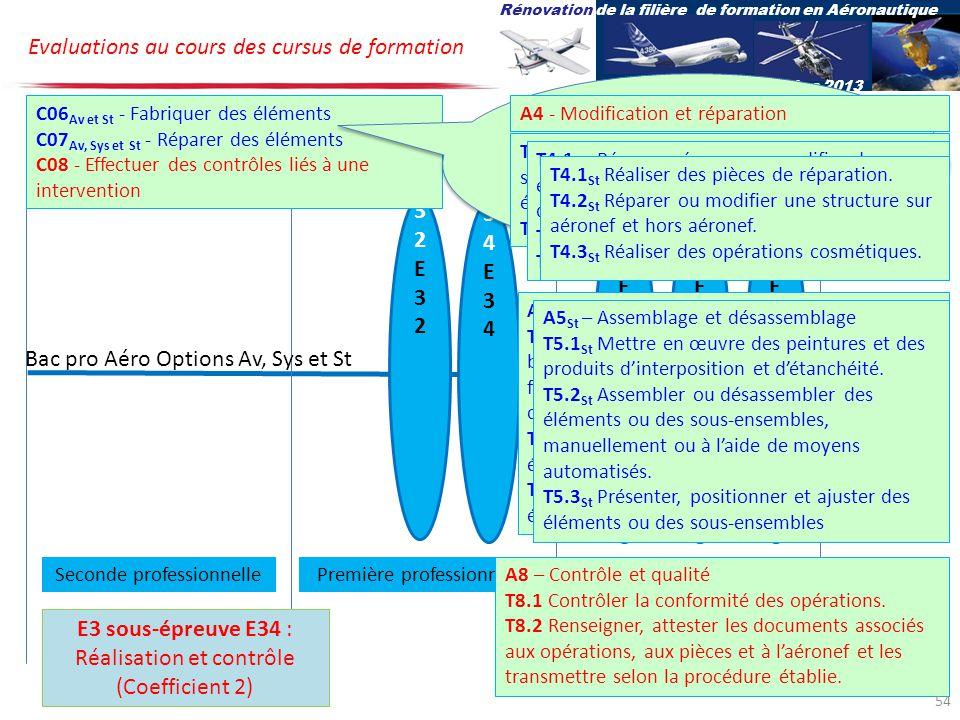 U34E34U34E34 U32E32U32E32 U2E2U2E2 U31E31U31E31 U33E33U33E33 Bac pro Aéro Options Av, Sys et St Evaluations au cours des cursus de formation Rénovation de la filière de formation en Aéronautique 27-28 novembre 2013 Terminale professionnelleSeconde professionnellePremière professionnelle E3 sous-épreuve E34 : Réalisation et contrôle (Coefficient 2) C06 Av et St - Fabriquer des éléments C07 Av, Sys et St - Réparer des éléments C08 - Effectuer des contrôles liés à une intervention Dans cette sous-épreuve : CO6 ne concerne pas loption systèmes Les compétences détaillées pour C06 et C07 sont spécifiques à chacune des options Avionique et Structure A4 - Modification et réparation T4.1 Av Réparer, rénover ou modifier des systèmes avioniques, électriques ou électronique.
