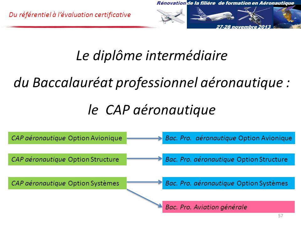 Du référentiel à lévaluation certificative Rénovation de la filière de formation en Aéronautique 27-28 novembre 2013 Le diplôme intermédiaire du Baccalauréat professionnel aéronautique : le CAP aéronautique CAP aéronautique Option Avionique CAP aéronautique Option Structure CAP aéronautique Option Systèmes Bac.