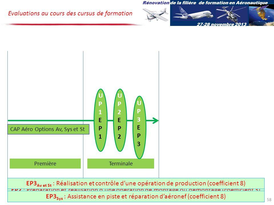 UP1EP1UP1EP1 UP2EP2UP2EP2 CAP Aéro Options Av, Sys et St Evaluations au cours des cursus de formation PremièreTerminale UP3EP3UP3EP3 Rénovation de la filière de formation en Aéronautique 27-28 novembre 2013 EP1 : Utilisation de la documentation technique (coefficient 2)EP2 : Préparation et réalisation dune opération de montage ou démontage (coefficient 3) EP3 Av et St : Réalisation et contrôle dune opération de production (coefficient 8) EP3 Sys : Assistance en piste et réparation daéronef (coefficient 8) 58