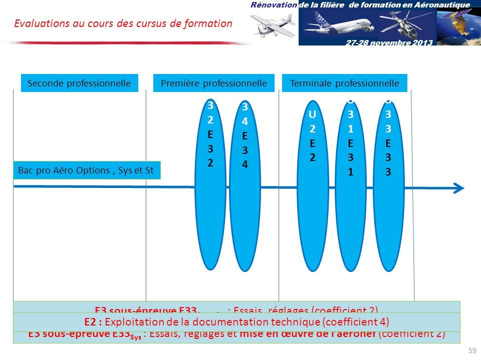 U34E34U34E34 U32E32U32E32 U2E2U2E2 U31E31U31E31 U33E33U33E33 Bac pro Aéro Options, Sys et St Evaluations au cours des cursus de formation Seconde professionnellePremière professionnelleTerminale professionnelle Rénovation de la filière de formation en Aéronautique 27-28 novembre 2013 E3 sous-épreuve E34 : Réalisation et contrôle (Coefficient 2) E3 sous-épreuve E33 Sys : Essais, réglages et mise en œuvre de laéronef (coefficient 2) E3 sous-épreuve E33 Av et St : Essais, réglages (coefficient 2) E3 - Sous-épreuve E32 : Montage – démontage (coefficient 2)E3 - Sous-épreuve E31 : Inspection et relation en entreprise (coefficient 2)E2 : Exploitation de la documentation technique (coefficient 4) 59