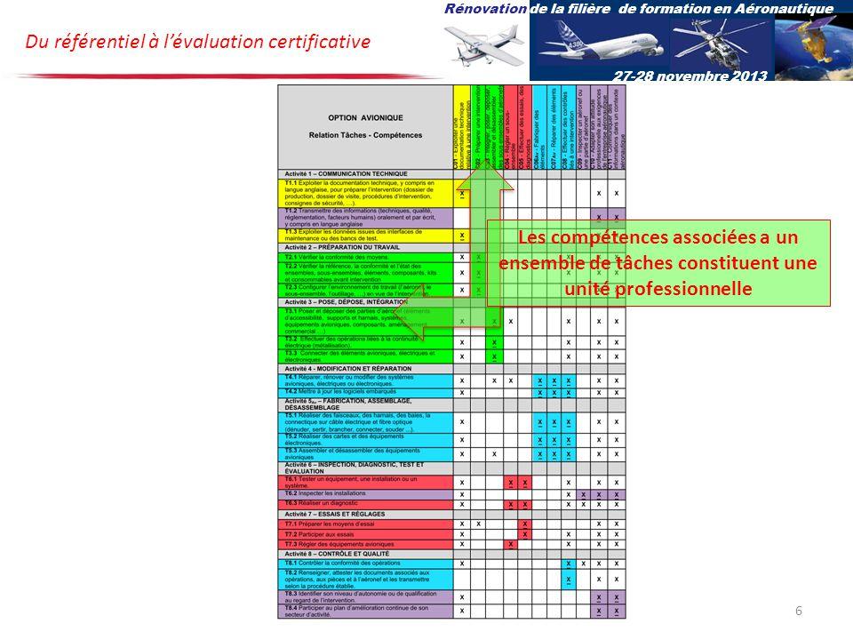 Du référentiel à lévaluation certificative Rénovation de la filière de formation en Aéronautique 27-28 novembre 2013 Les compétences associées a un ensemble de tâches constituent une unité professionnelle 6