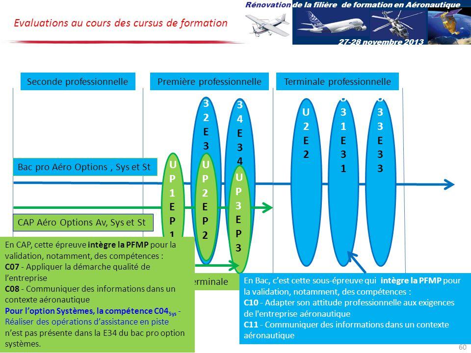 U34E34U34E34 U32E32U32E32 U2E2U2E2 U31E31U31E31 U33E33U33E33 UP1EP1UP1EP1 UP2EP2UP2EP2 Bac pro Aéro Options, Sys et St CAP Aéro Options Av, Sys et St Evaluations au cours des cursus de formation Seconde professionnellePremière professionnelleTerminale professionnelle PremièreTerminale UP3EP3UP3EP3 Rénovation de la filière de formation en Aéronautique 27-28 novembre 2013 En CAP, cette épreuve intègre la PFMP pour la validation, notamment, des compétences : C07 - Appliquer la démarche qualité de lentreprise C08 - Communiquer des informations dans un contexte aéronautique Pour loption Systèmes, la compétence C04 Sys - Réaliser des opérations dassistance en piste nest pas présente dans la E34 du bac pro option systèmes.