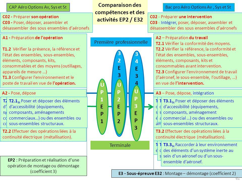 Comparaison des compétences et des activités EP2 / E32 27-28 novembre 2013 U34E34U34E34 U32E32U32E32 UP1EP1UP1EP1 UP2EP2UP2EP2 Première professionnelle Terminale UP3EP3UP3EP3 CAP Aéro Options Av, Sys et StBac pro Aéro Options Av, Sys et St C02 - Préparer son opération C03 - Poser, déposer, assembler et désassembler des sous ensembles daéronefs C02 - Préparer une intervention C03 - Intégrer, poser, déposer, assembler et désassembler des sous ensembles daéronefs EP2 : Préparation et réalisation dune opération de montage ou démontage (coefficient 3) E3 - Sous-épreuve E32 : Montage – démontage (coefficient 2) A1 - Préparation de lopération T1.2 Vérifier la présence, la référence et létat des ensembles, sous-ensembles, éléments, composants, kits, consommables et des moyens (outillages, appareils de mesure …) T1.3 Configurer lenvironnement et le poste de travail en vue de lopération.