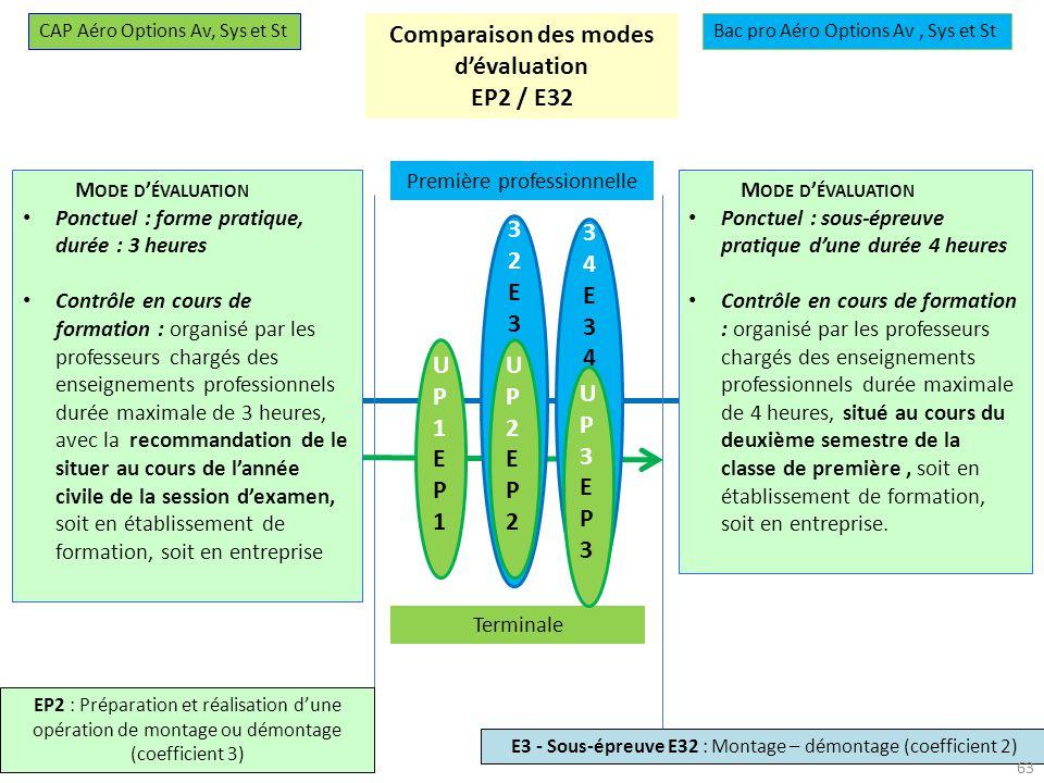 27-28 novembre 2013 U34E34U34E34 U32E32U32E32 UP1EP1UP1EP1 UP2EP2UP2EP2 Première professionnelle Terminale UP3EP3UP3EP3 CAP Aéro Options Av, Sys et StBac pro Aéro Options Av, Sys et St EP2 : Préparation et réalisation dune opération de montage ou démontage (coefficient 3) E3 - Sous-épreuve E32 : Montage – démontage (coefficient 2) Comparaison des modes dévaluation EP2 / E32 M ODE D ÉVALUATION Ponctuel : forme pratique, durée : 3 heures Contrôle en cours de formation : organisé par les professeurs chargés des enseignements professionnels durée maximale de 3 heures, avec la recommandation de le situer au cours de lannée civile de la session dexamen, soit en établissement de formation, soit en entreprise M ODE D ÉVALUATION Ponctuel : sous-épreuve pratique dune durée 4 heures Contrôle en cours de formation : organisé par les professeurs chargés des enseignements professionnels durée maximale de 4 heures, situé au cours du deuxième semestre de la classe de première, soit en établissement de formation, soit en entreprise.